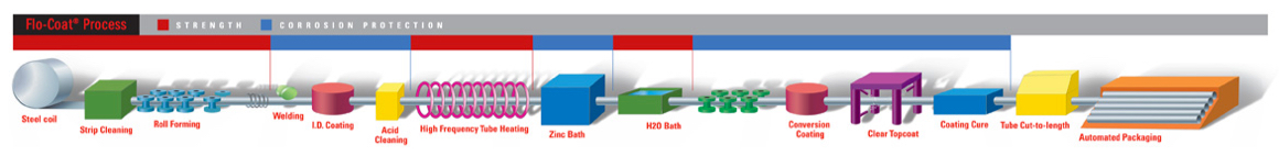 The Flo-Coat In-Line Galvanized Process